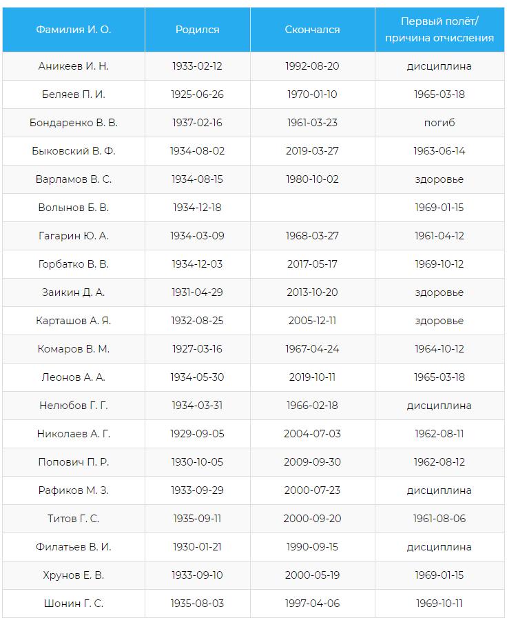 Список из 20 человек, первого отряда космонавтов.
