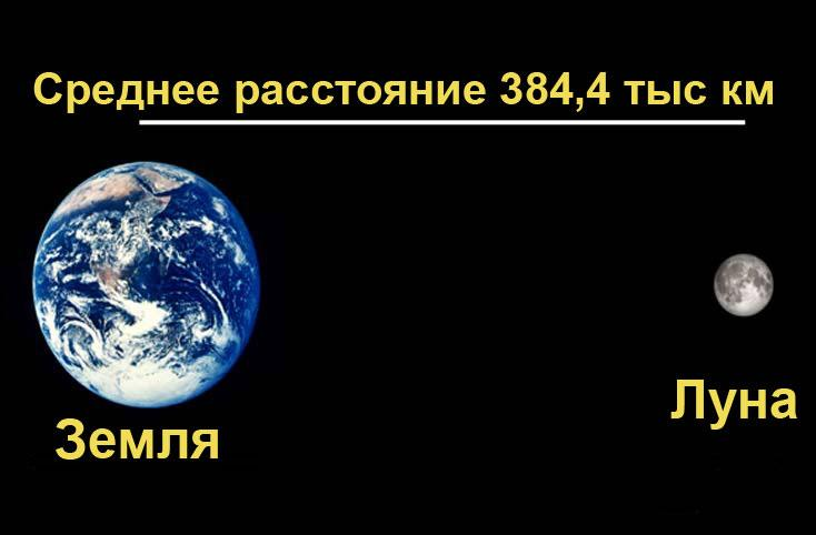 Среднее расстояние от Земли до Луны