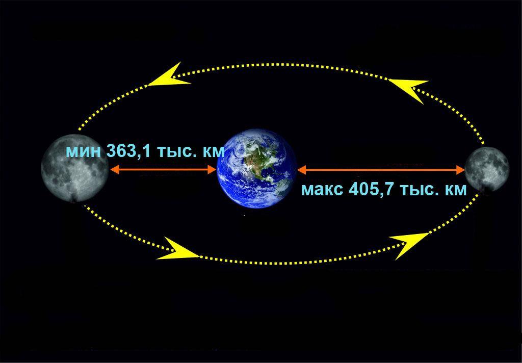 Максимальное и минимальное расстояние от Земли до Луны