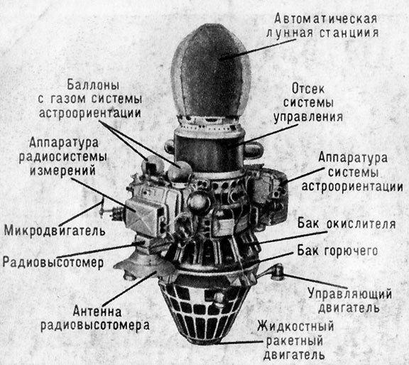 Конструкция Луна - 9